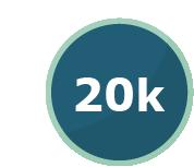 20000 Posts